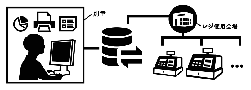 レジスターレンタルシステム