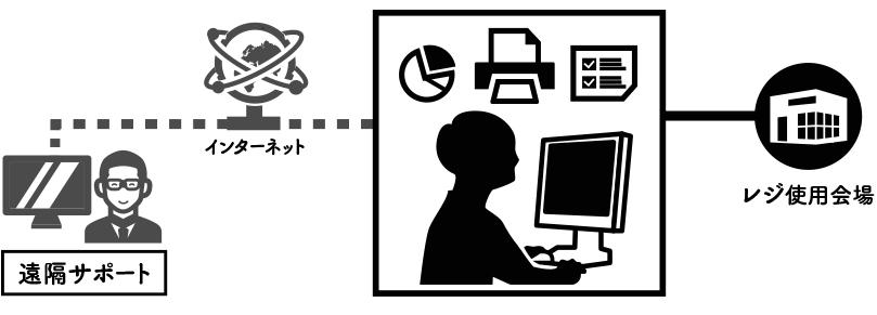 レンタルレジスター安心のリモートサービス