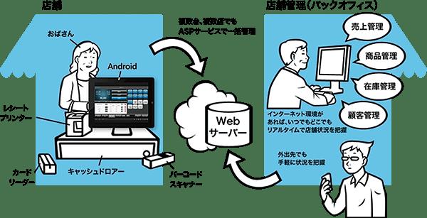 Tabレジのクラウドシステム