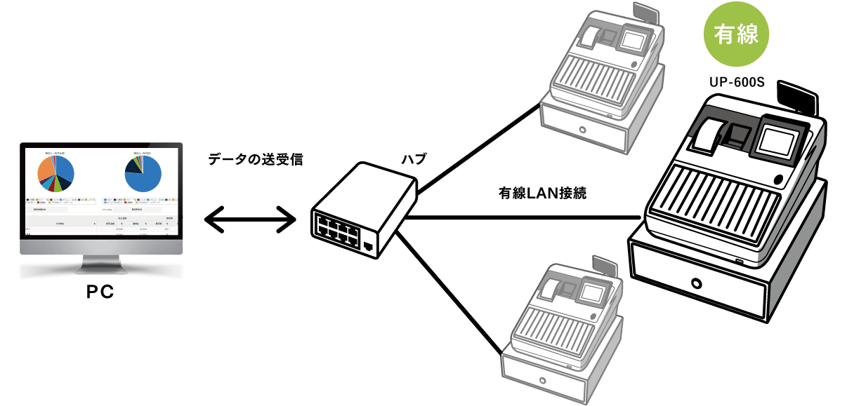 UP-600Sの有線通信