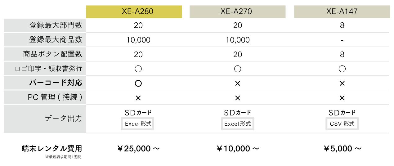 簡易レジ機能表